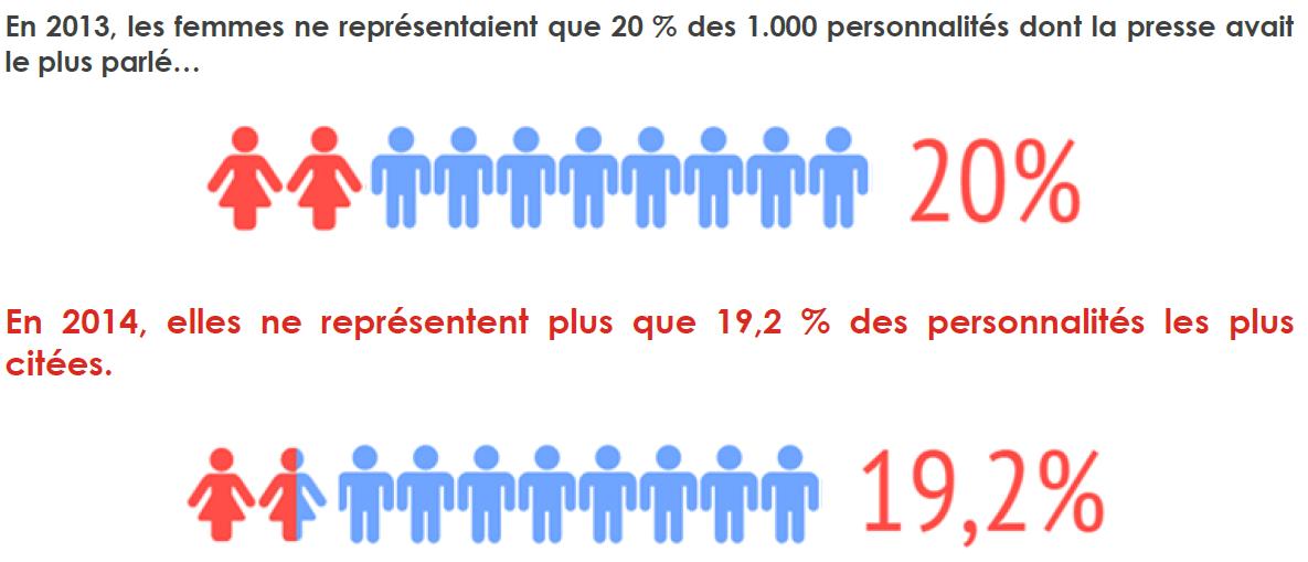 La Parit U00e9 Dans La Presse Fran U00e7aise - 2014