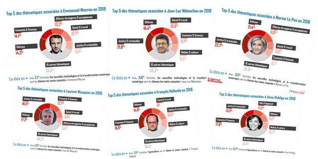 Le Journal du Dimanche, en partenariat avec Press'edd, la plateforme n°1 des médias français, s'intéresse à la présence dans la presse écrite de 15 personnalités politiques.