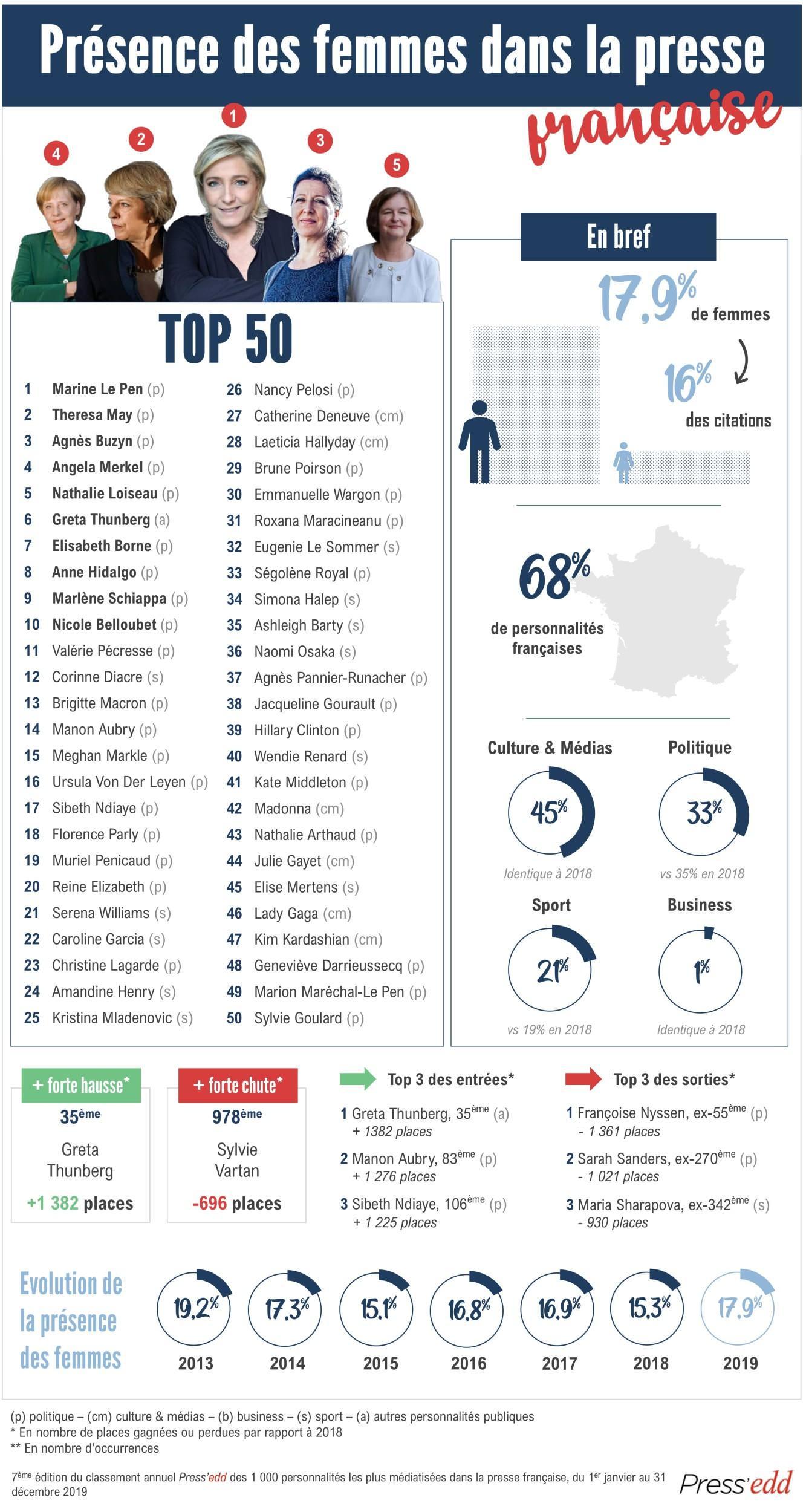 Top 50 femmes - 1000 de la presse française