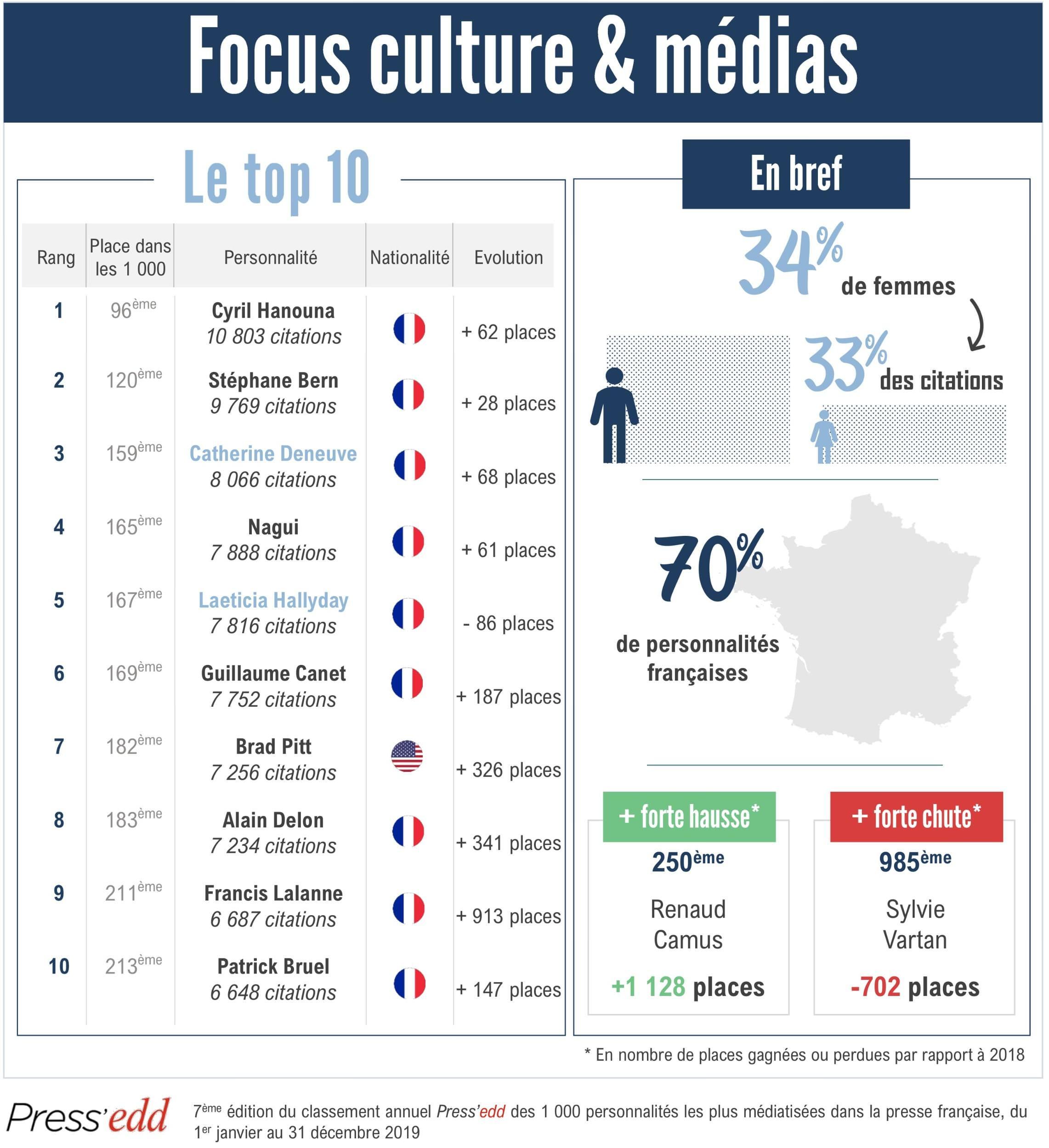Focus culture et médias